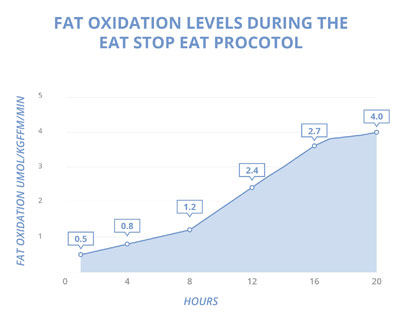 food freedom Eat Stop Eat And More Brad Pilon Bestsellers Fat oxidation