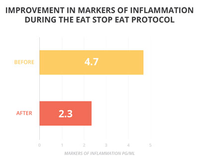 food freedom Eat Stop Eat And More Brad Pilon Bestsellers inflammation graph